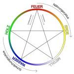 5 Elementen Zyklus